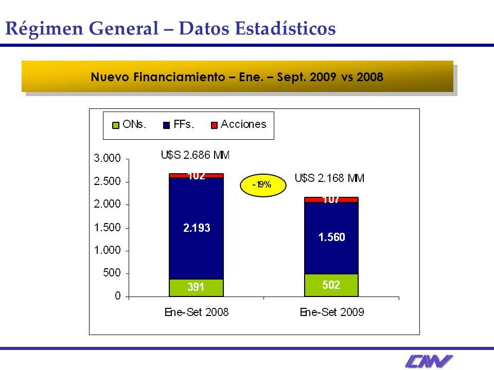 Nuevo Financiamiento – Ene. – Sept. 2009 vs 2008