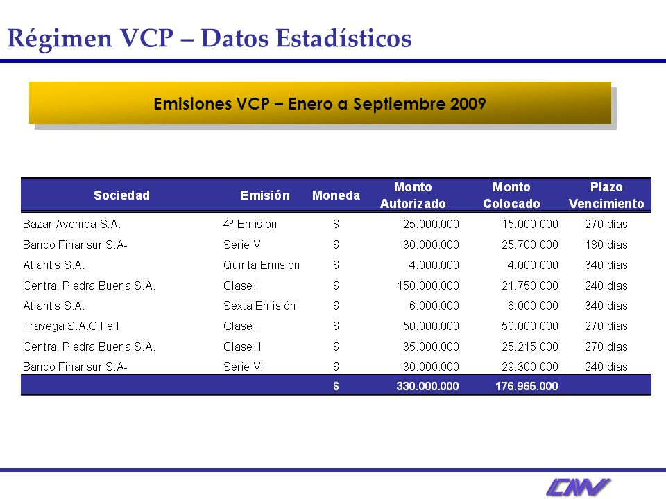 Emisiones VCP – Enero a Septiembre 2009