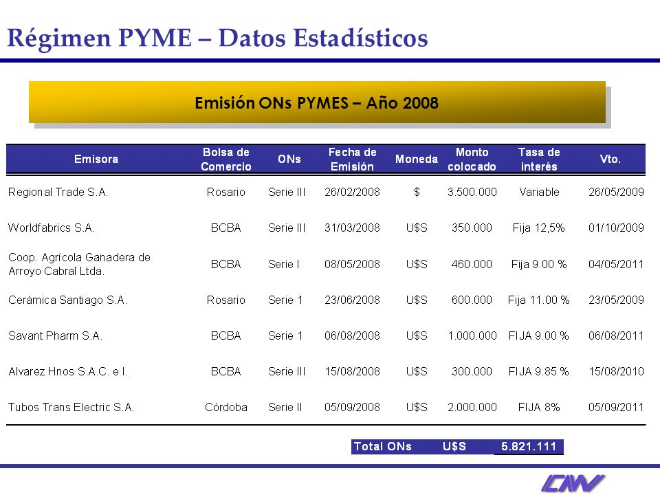 Régimen PYME – Datos Estadísticos