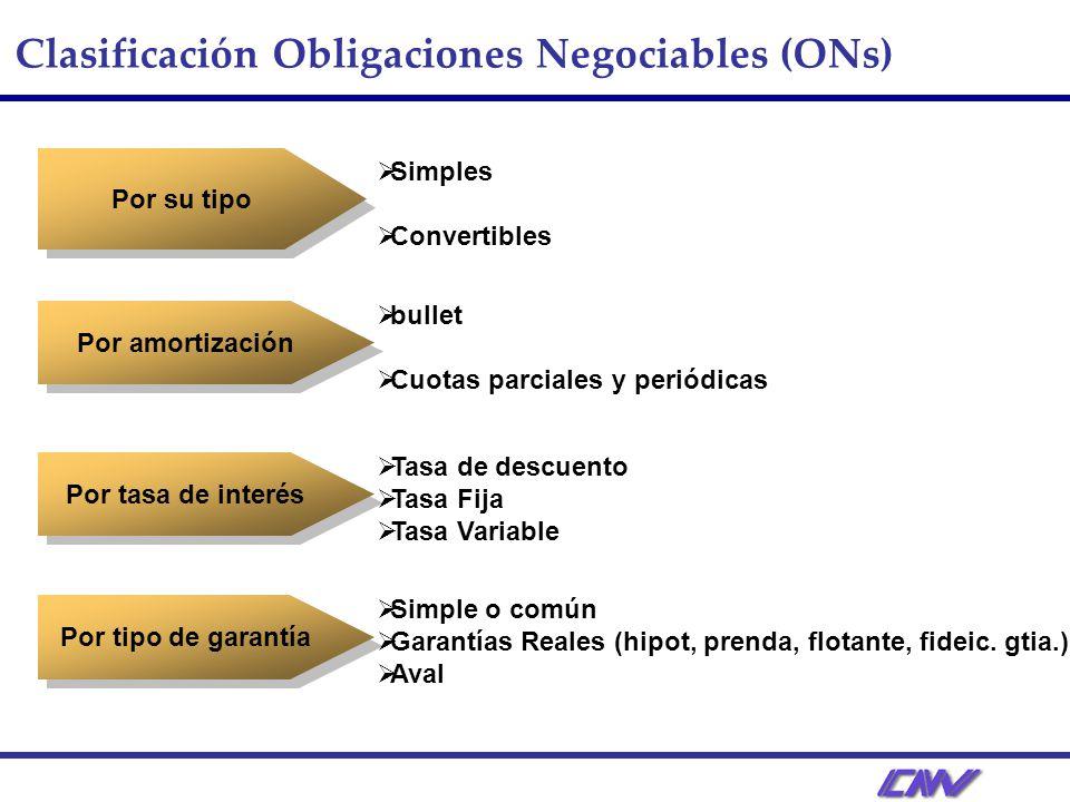 Clasificación Obligaciones Negociables (ONs)