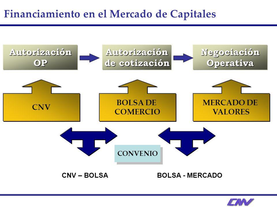 Autorización de cotización Negociación Operativa