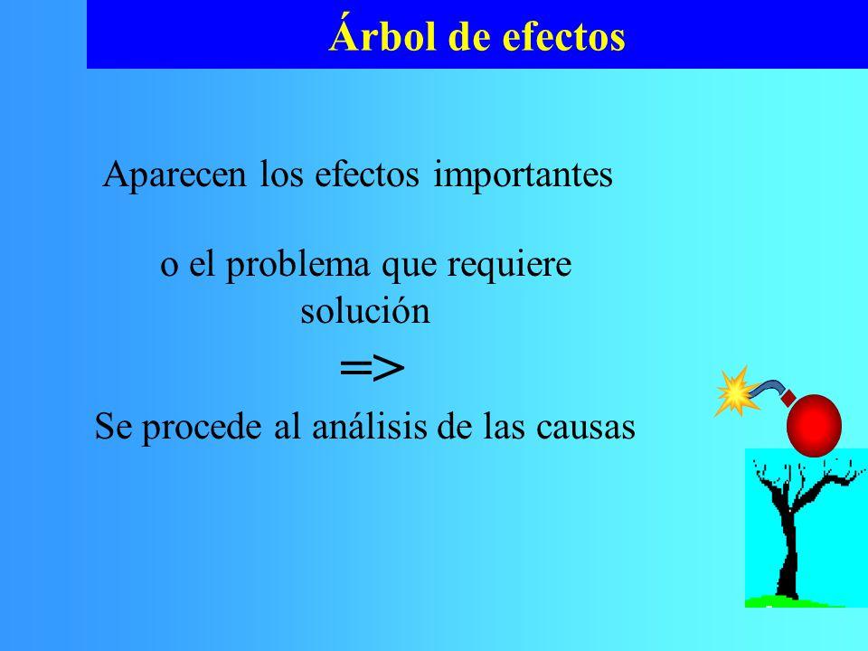 => Árbol de efectos Aparecen los efectos importantes