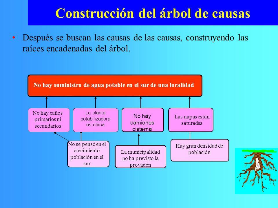 Construcción del árbol de causas
