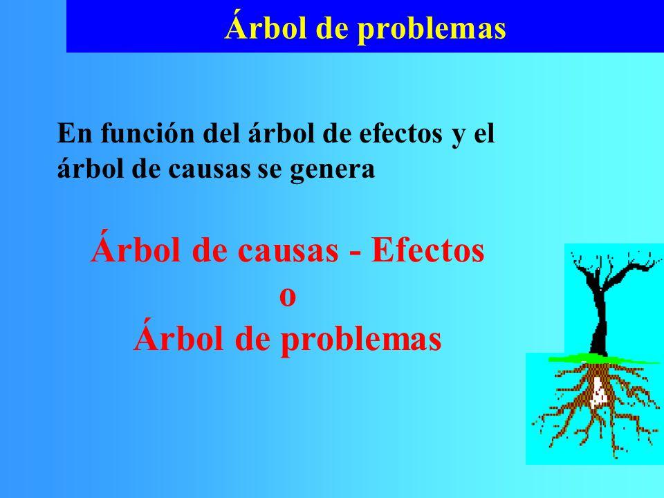 Árbol de causas - Efectos