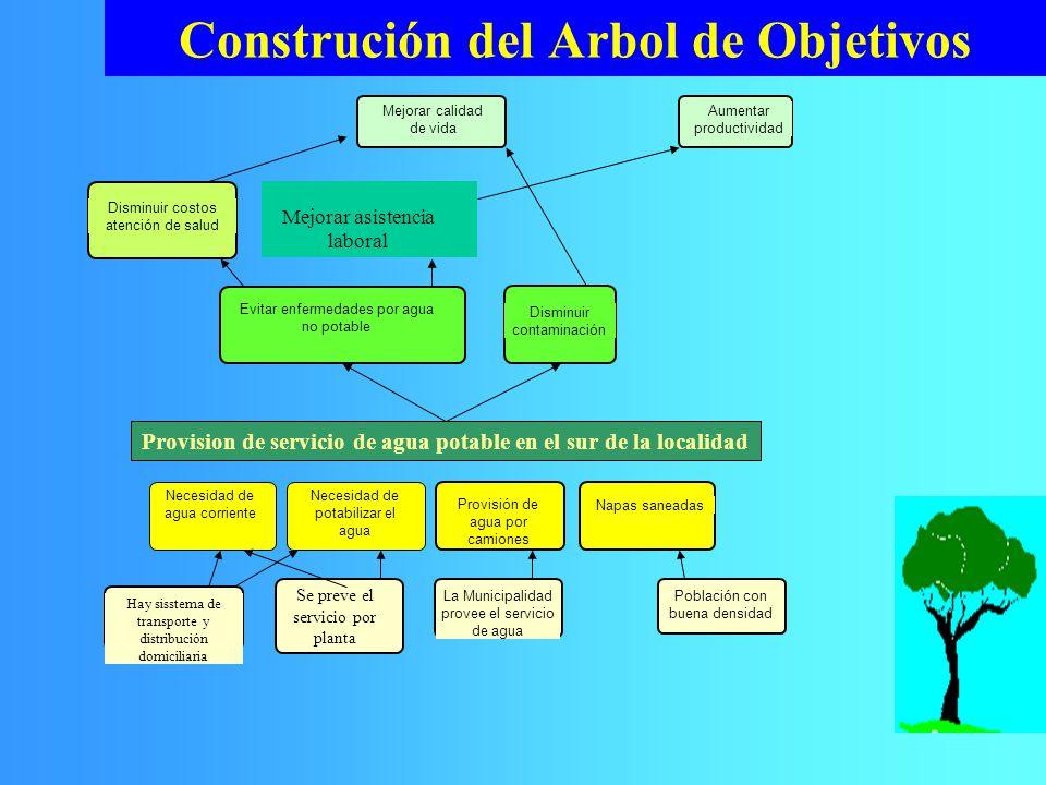 Construción del Arbol de Objetivos