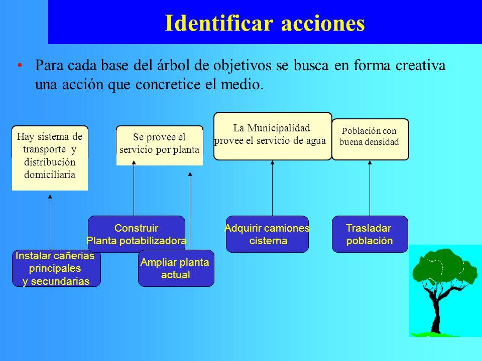 Identificar acciones Para cada base del árbol de objetivos se busca en forma creativa una acción que concretice el medio.