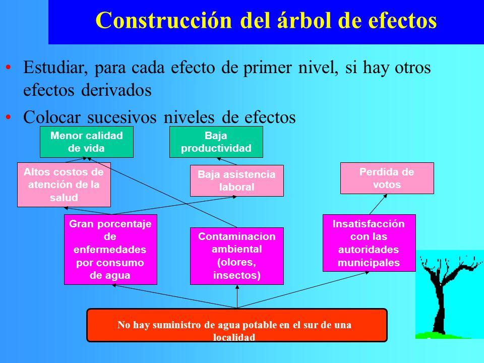 Construcción del árbol de efectos