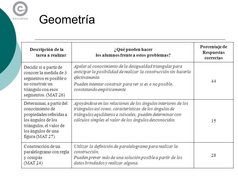 Geometría Descripción de la tarea a realizar ¿Qué pueden hacer