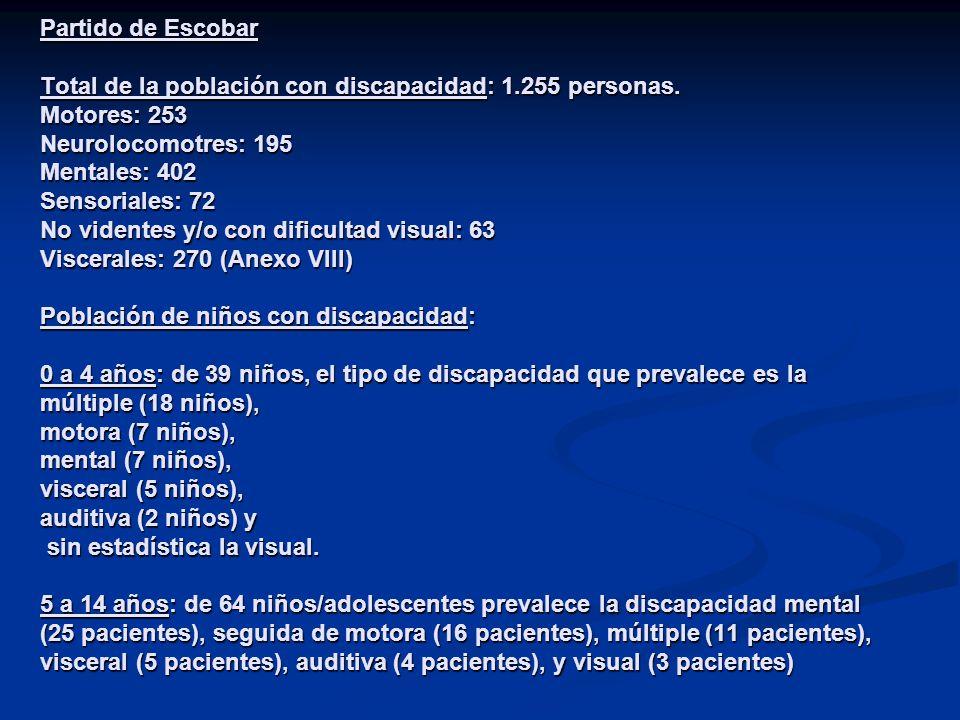 Partido de Escobar Total de la población con discapacidad: 1