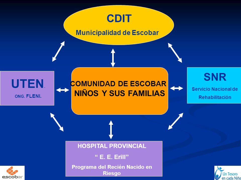Municipalidad de Escobar Programa del Recién Nacido en Riesgo