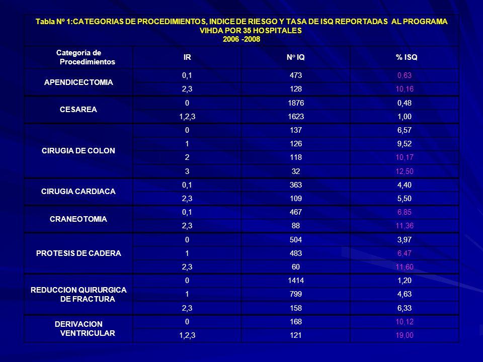 Categoría de Procedimientos IR N° IQ % ISQ