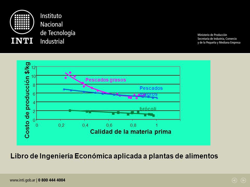 Libro de Ingeniería Económica aplicada a plantas de alimentos