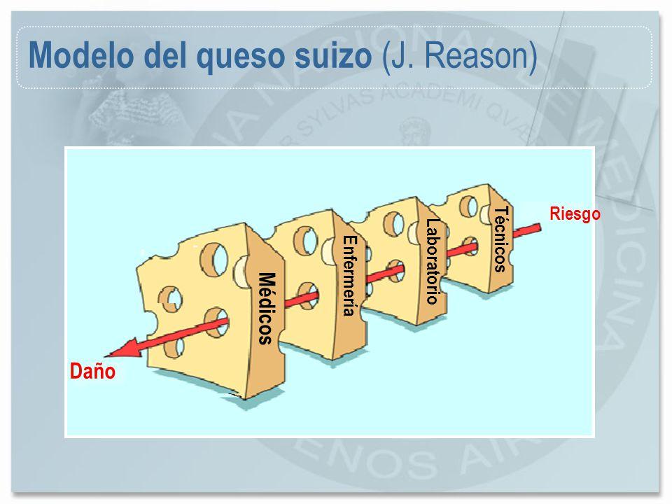 Modelo del queso suizo (J. Reason)