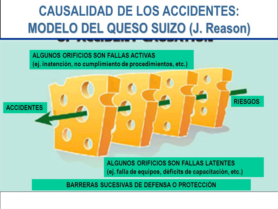 CAUSALIDAD DE LOS ACCIDENTES: MODELO DEL QUESO SUIZO (J. Reason)