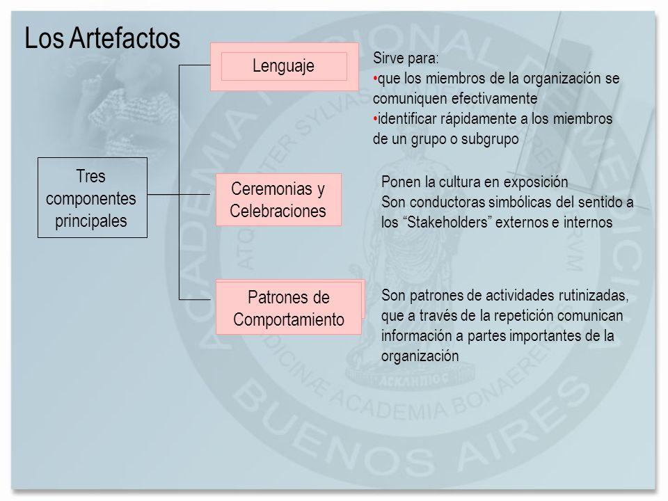 Los Artefactos Lenguaje Tres componentes principales