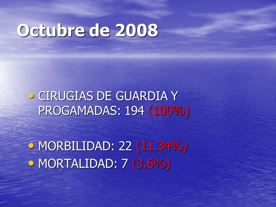 Octubre de 2008 CIRUGIAS DE GUARDIA Y PROGAMADAS: 194 (100%)