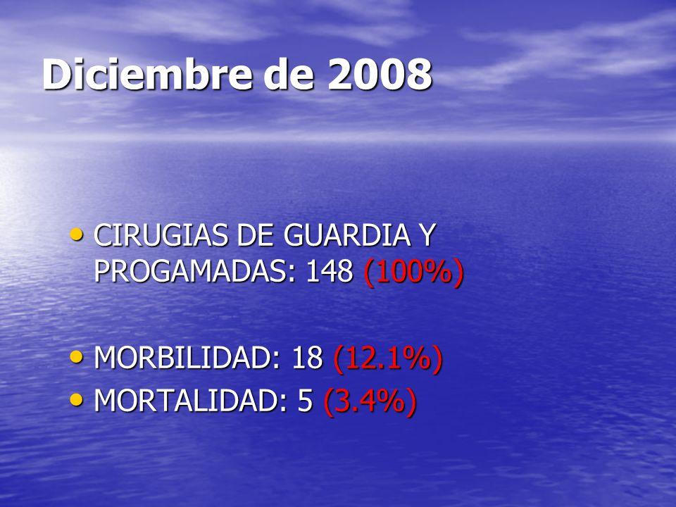Diciembre de 2008 CIRUGIAS DE GUARDIA Y PROGAMADAS: 148 (100%)