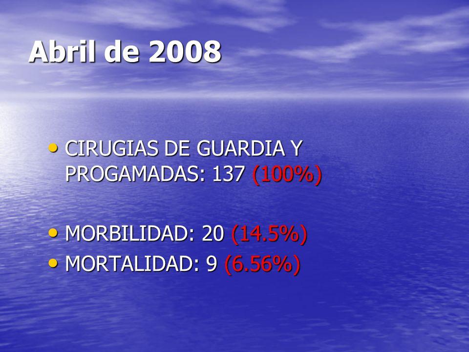 Abril de 2008 CIRUGIAS DE GUARDIA Y PROGAMADAS: 137 (100%)