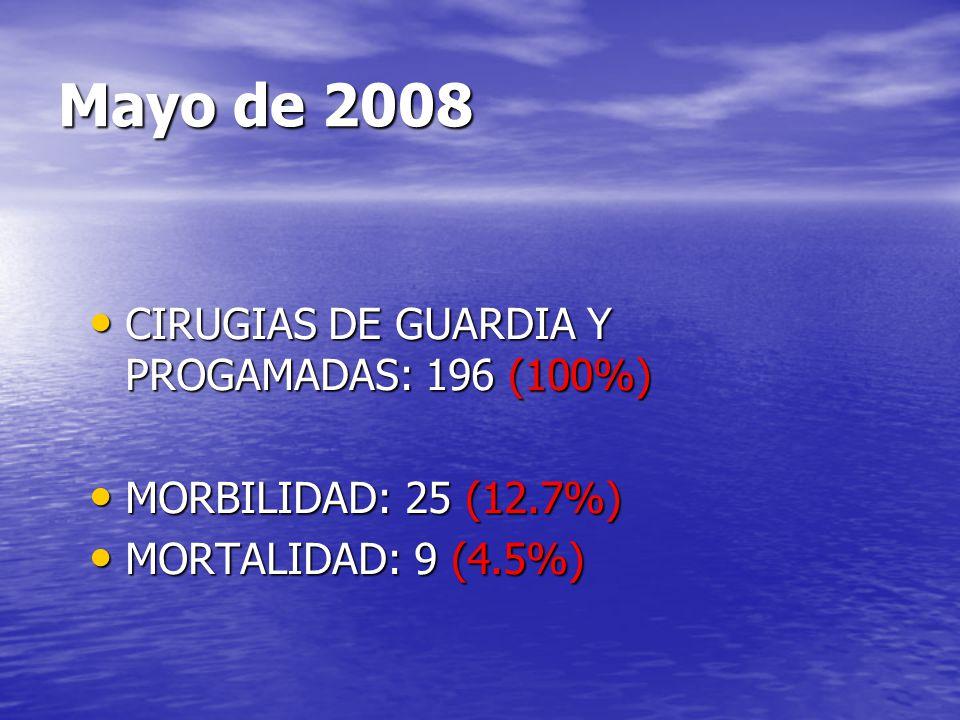 Mayo de 2008 CIRUGIAS DE GUARDIA Y PROGAMADAS: 196 (100%)