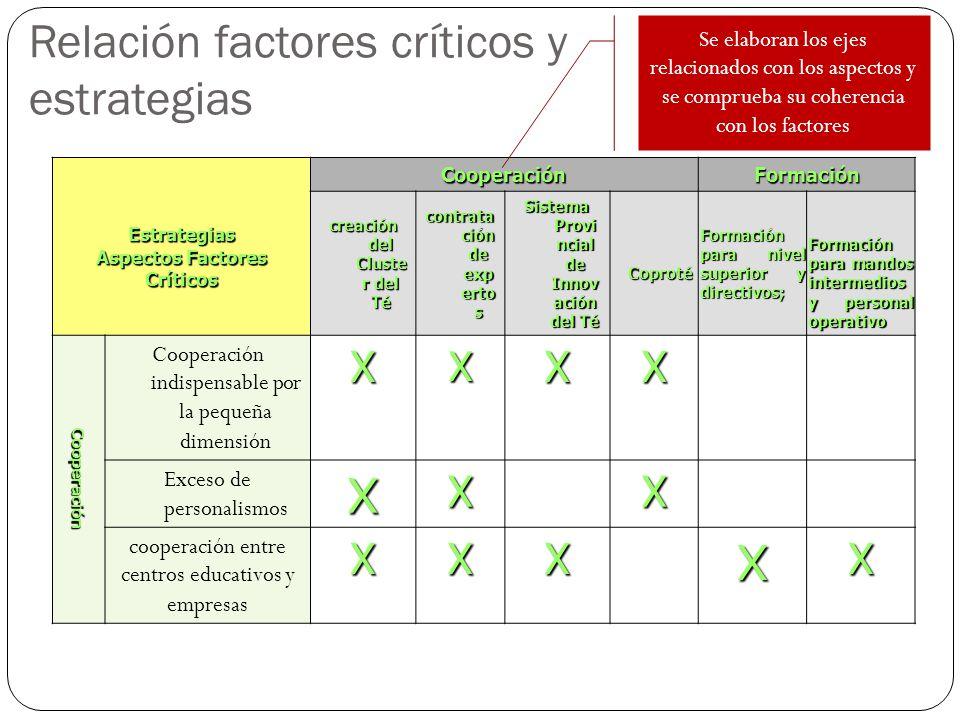 Relación factores críticos y estrategias