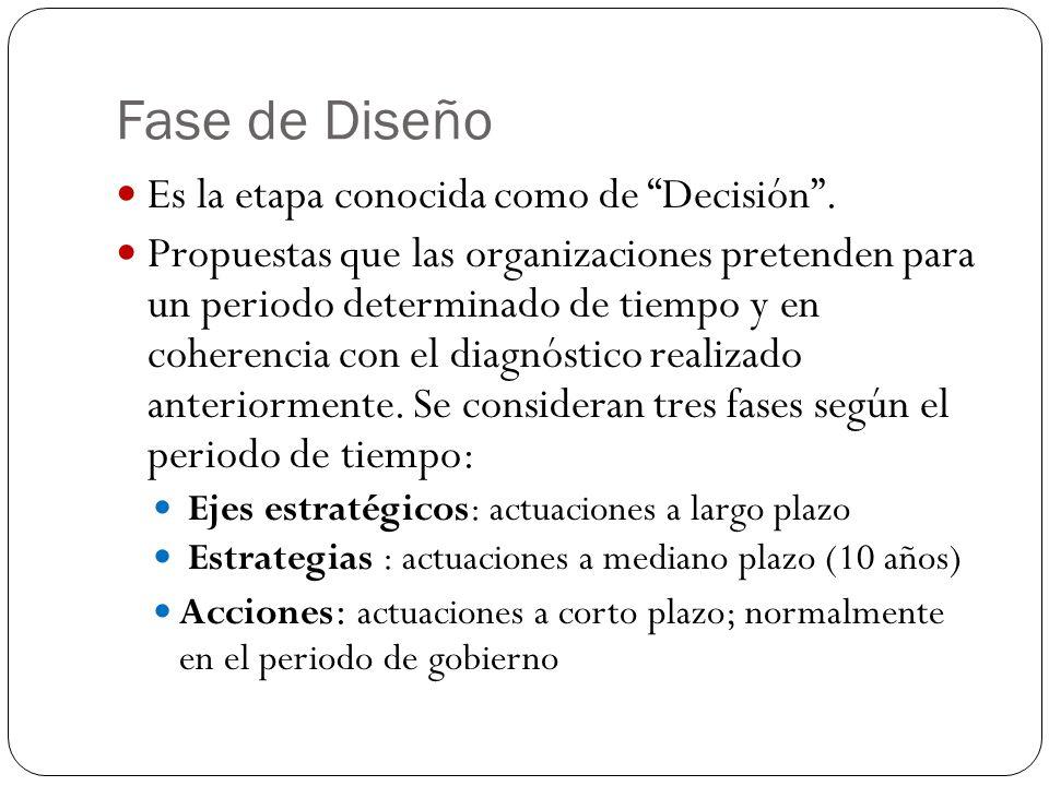 Fase de Diseño Es la etapa conocida como de Decisión .