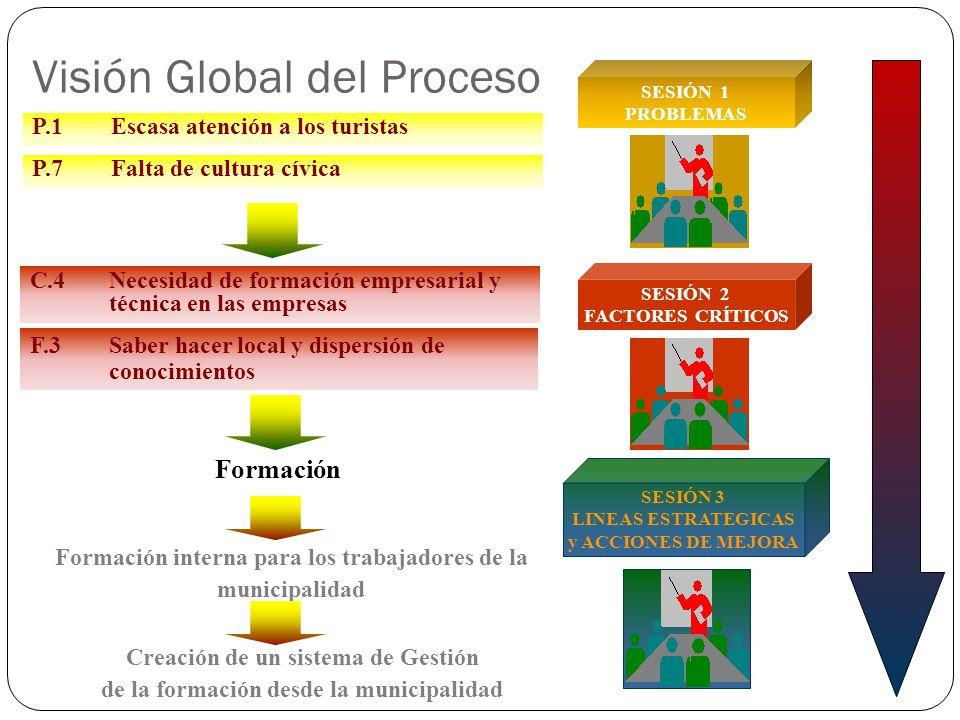 Visión Global del Proceso