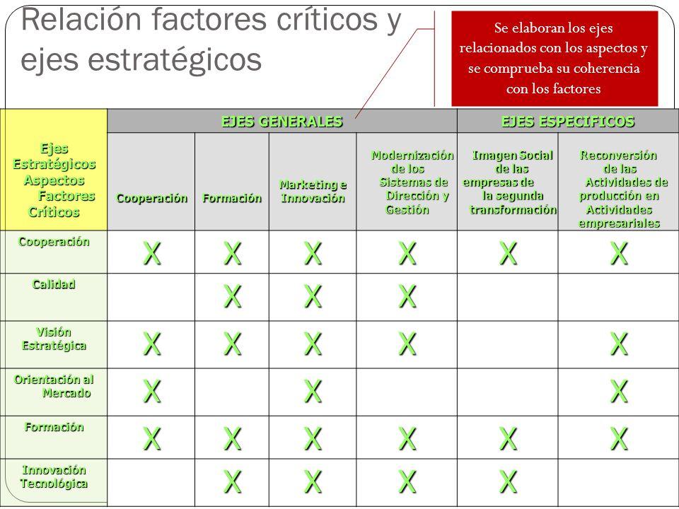 Relación factores críticos y ejes estratégicos