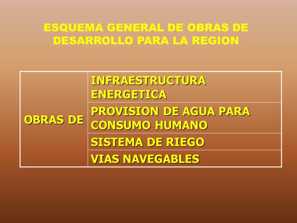 ESQUEMA GENERAL DE OBRAS DE DESARROLLO PARA LA REGION