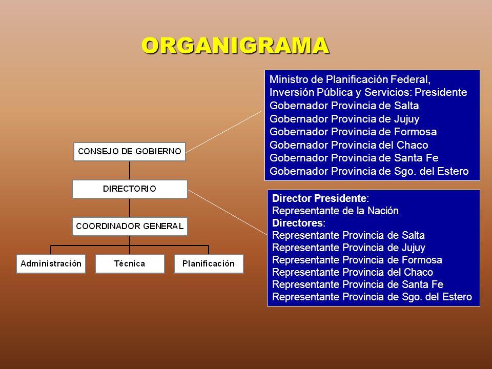 ORGANIGRAMA Ministro de Planificación Federal, Inversión Pública y Servicios: Presidente. Gobernador Provincia de Salta.