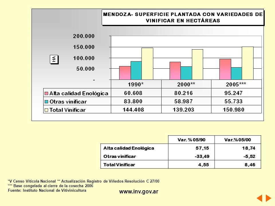 www.inv.gov.ar Var. % 05/90 Var.% 05/00 Alta calidad Enológica 57,15