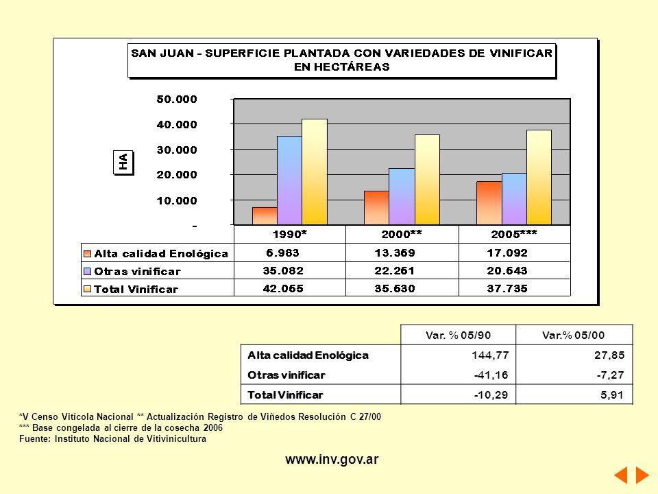www.inv.gov.ar Var. % 05/90 Var.% 05/00 Alta calidad Enológica 144,77