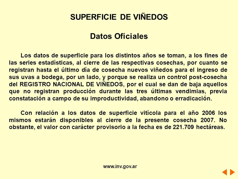 SUPERFICIE DE VIÑEDOS Datos Oficiales
