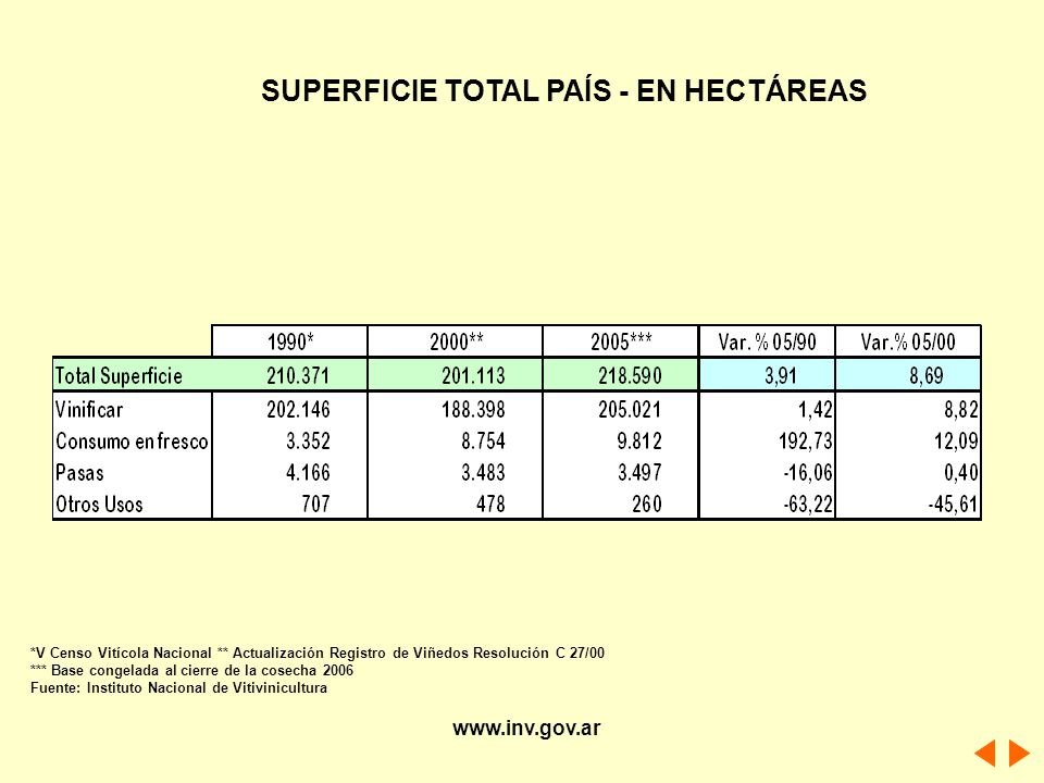 SUPERFICIE TOTAL PAÍS - EN HECTÁREAS