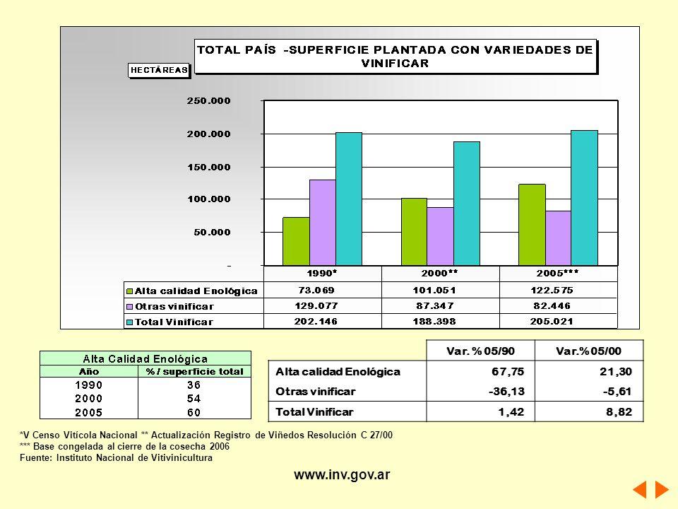 www.inv.gov.ar Var. % 05/90 Var.% 05/00 Alta calidad Enológica 67,75