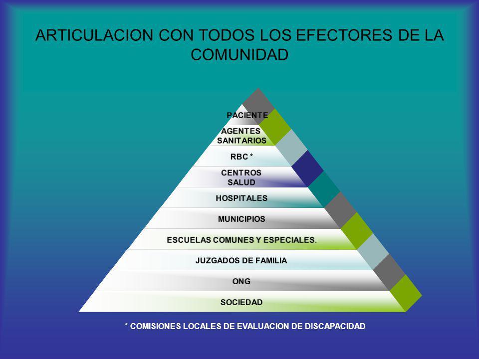 ARTICULACION CON TODOS LOS EFECTORES DE LA COMUNIDAD