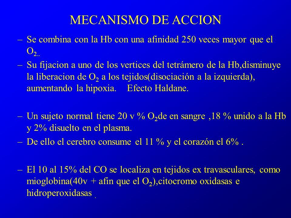 MECANISMO DE ACCION Se combina con la Hb con una afinidad 250 veces mayor que el O2..