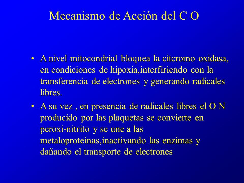 Mecanismo de Acción del C O