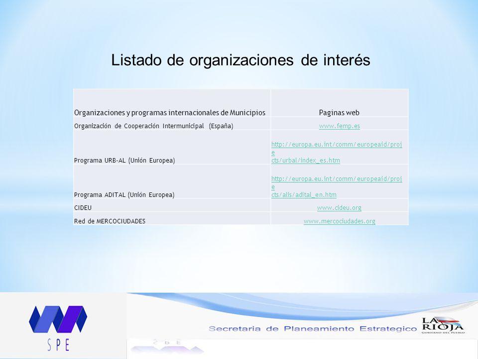 Listado de organizaciones de interés