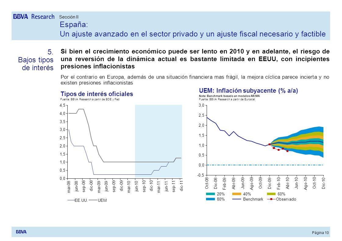 Sección II España: Un ajuste avanzado en el sector privado y un ajuste fiscal necesario y factible