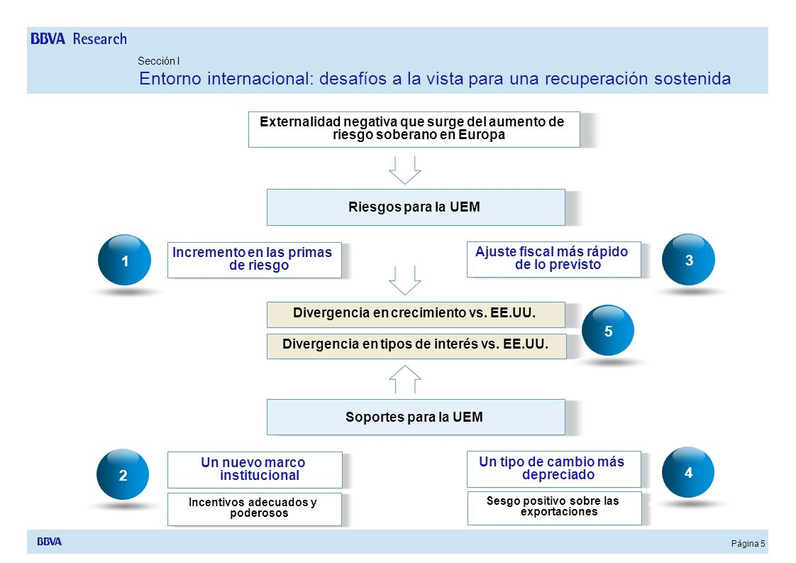 Sección I Entorno internacional: desafíos a la vista para una recuperación sostenida