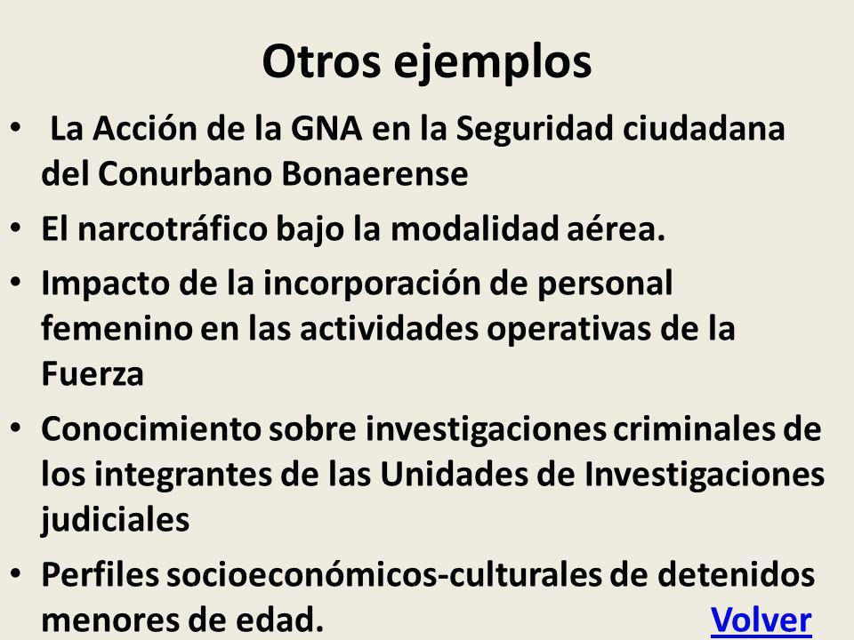 Otros ejemplos La Acción de la GNA en la Seguridad ciudadana del Conurbano Bonaerense. El narcotráfico bajo la modalidad aérea.