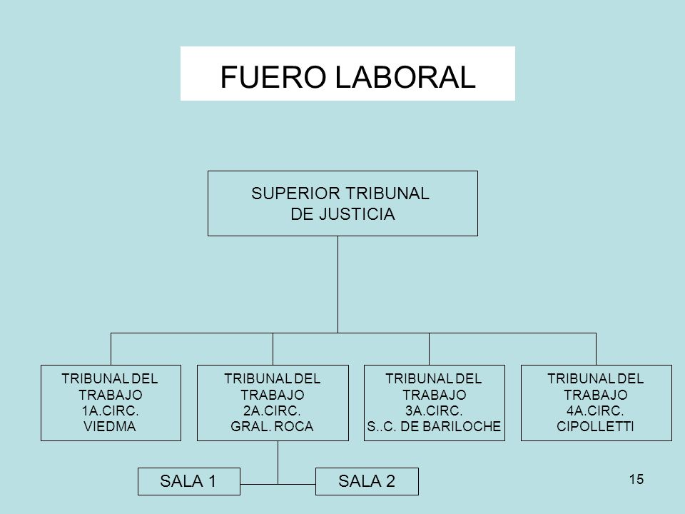 FUERO LABORAL SUPERIOR TRIBUNAL DE JUSTICIA SALA 1 SALA 2 TRIBUNAL DEL