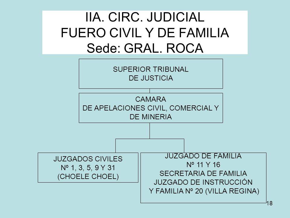 IIA. CIRC. JUDICIAL FUERO CIVIL Y DE FAMILIA Sede: GRAL. ROCA