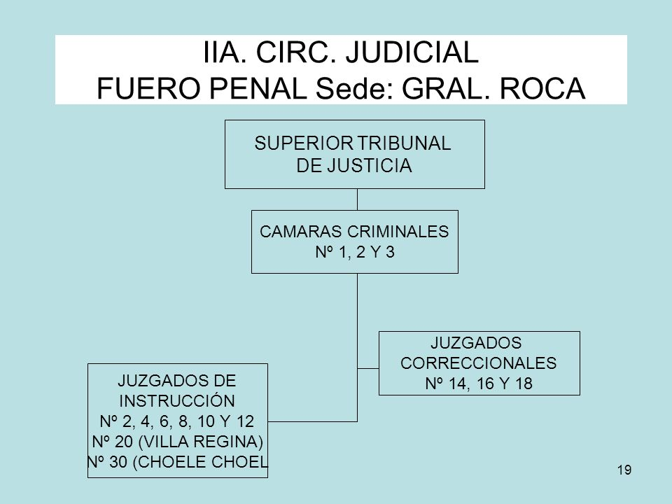 IIA. CIRC. JUDICIAL FUERO PENAL Sede: GRAL. ROCA