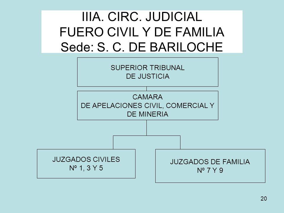 IIIA. CIRC. JUDICIAL FUERO CIVIL Y DE FAMILIA Sede: S. C. DE BARILOCHE