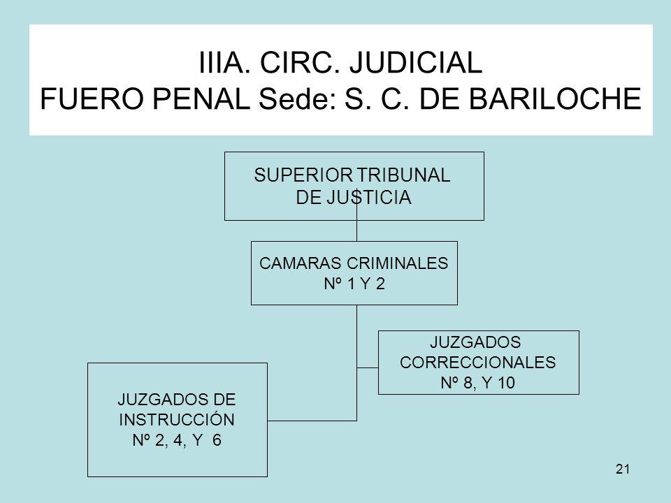 IIIA. CIRC. JUDICIAL FUERO PENAL Sede: S. C. DE BARILOCHE
