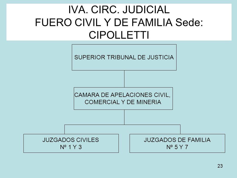 IVA. CIRC. JUDICIAL FUERO CIVIL Y DE FAMILIA Sede: CIPOLLETTI