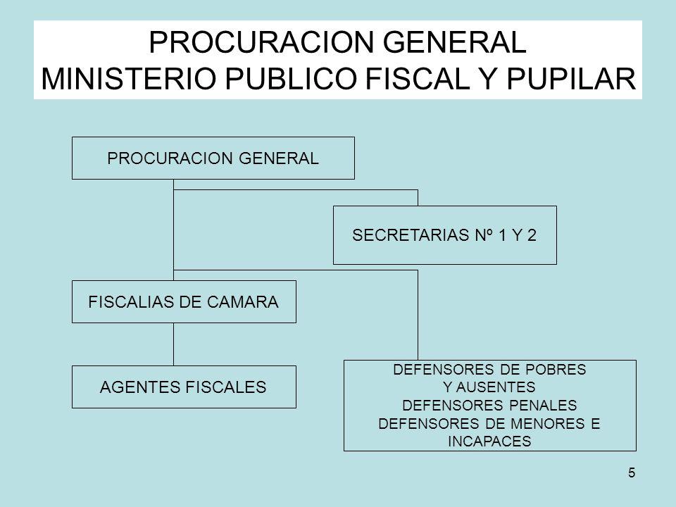 PROCURACION GENERAL MINISTERIO PUBLICO FISCAL Y PUPILAR
