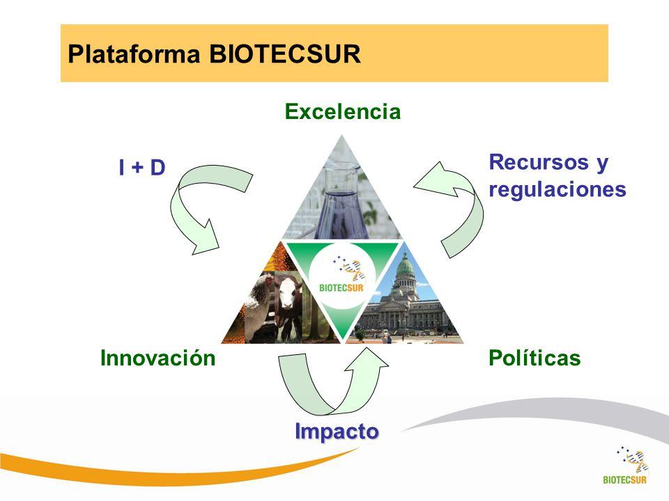 Plataforma BIOTECSUR Excelencia Recursos y regulaciones I + D