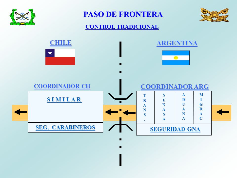 PASO DE FRONTERA CHILE ARGENTINA COORDINADOR ARG CONTROL TRADICIONAL